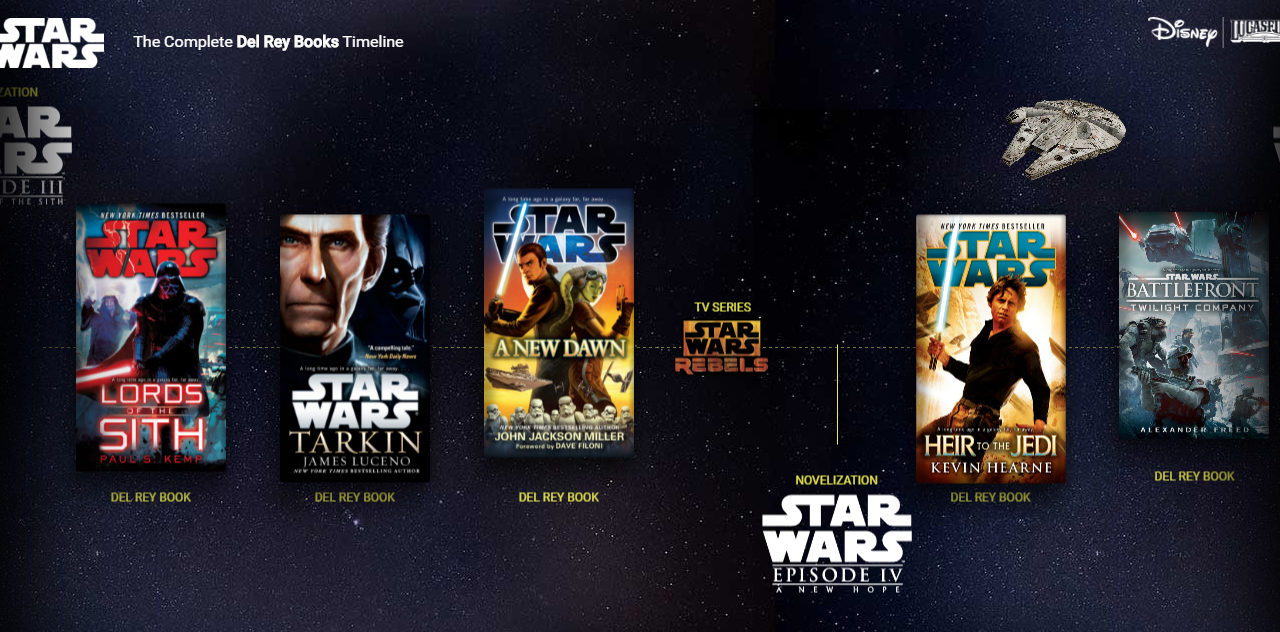 Interaktywna oś czasu powieści Star Wars